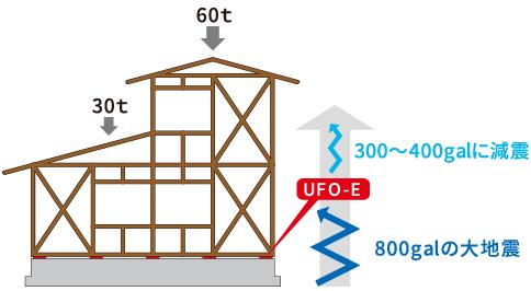 加速度実験 減震効果 図