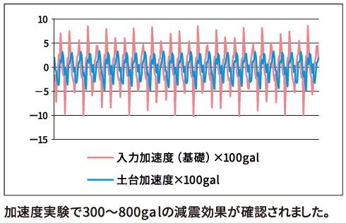 加速度実験 減震効果 表